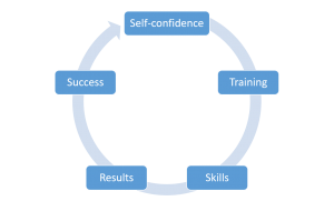 story on self-confidence with moral - the training/skill cycle